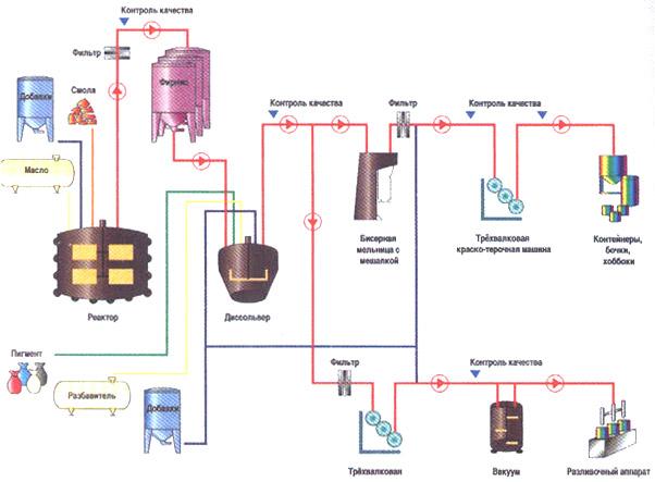 Схема производства офсетной
