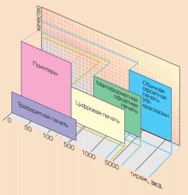 Способы производства карт, рентабельные тиражи при каждом способе печати и уровень обеспечиваемого качества проще всего предствить в виде диаграммы