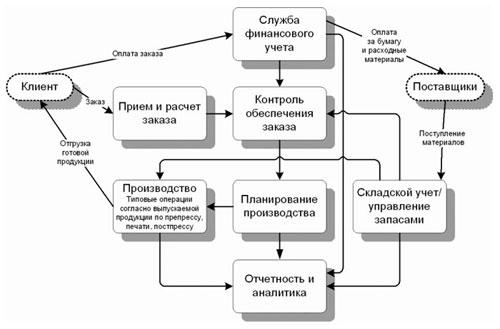Системы управления предприятием