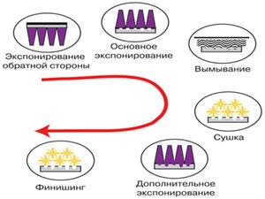 Рис. 1. Традиционный метод изготовления флексографской формы